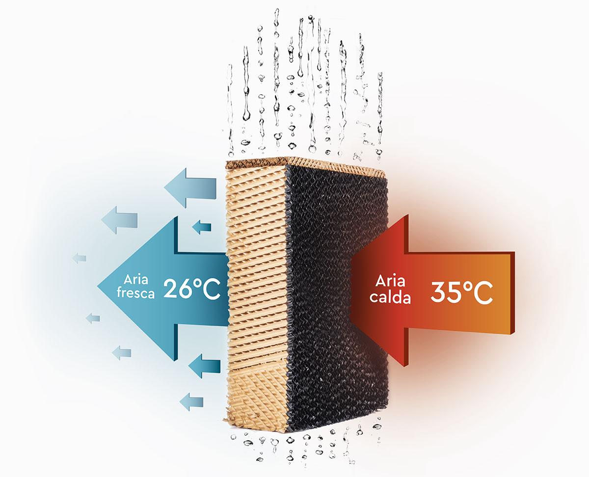 Come funziona raffrescamento adiabatico